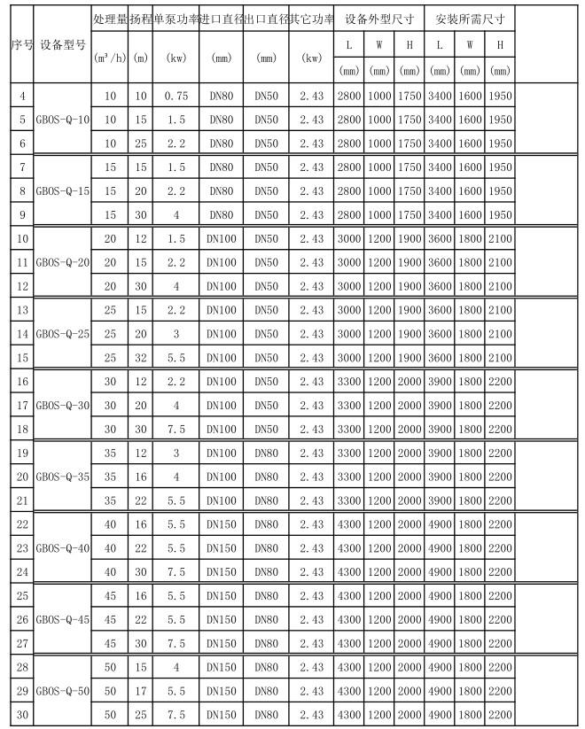 饭店隔油提升装置参数表