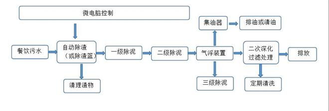 GBOS隔油提升一体化设备工作原理